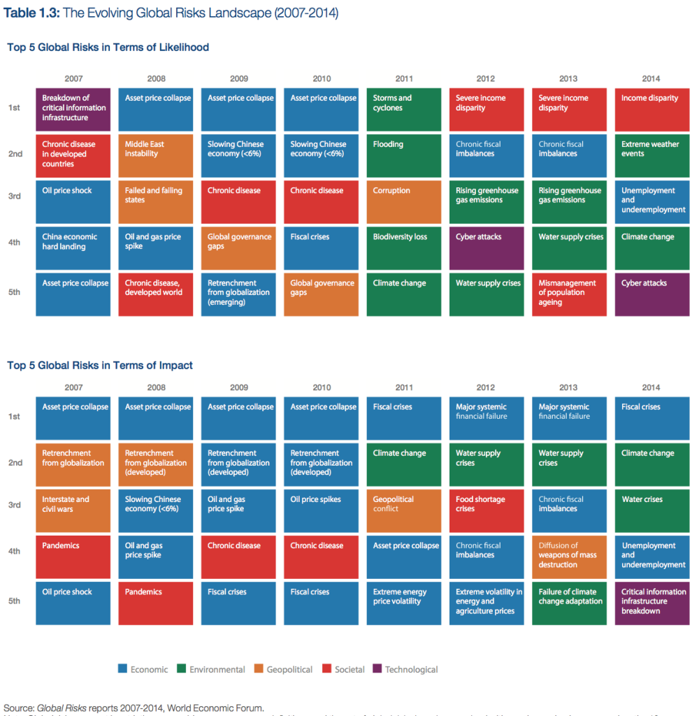 WEF Evolving Global Risks Landscape 2007-2014