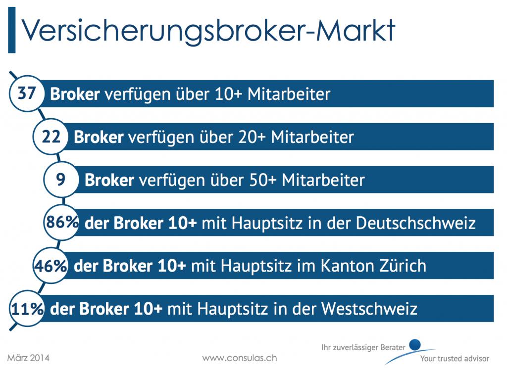 Versicherungsbroker-Markt in der Schweiz 2014