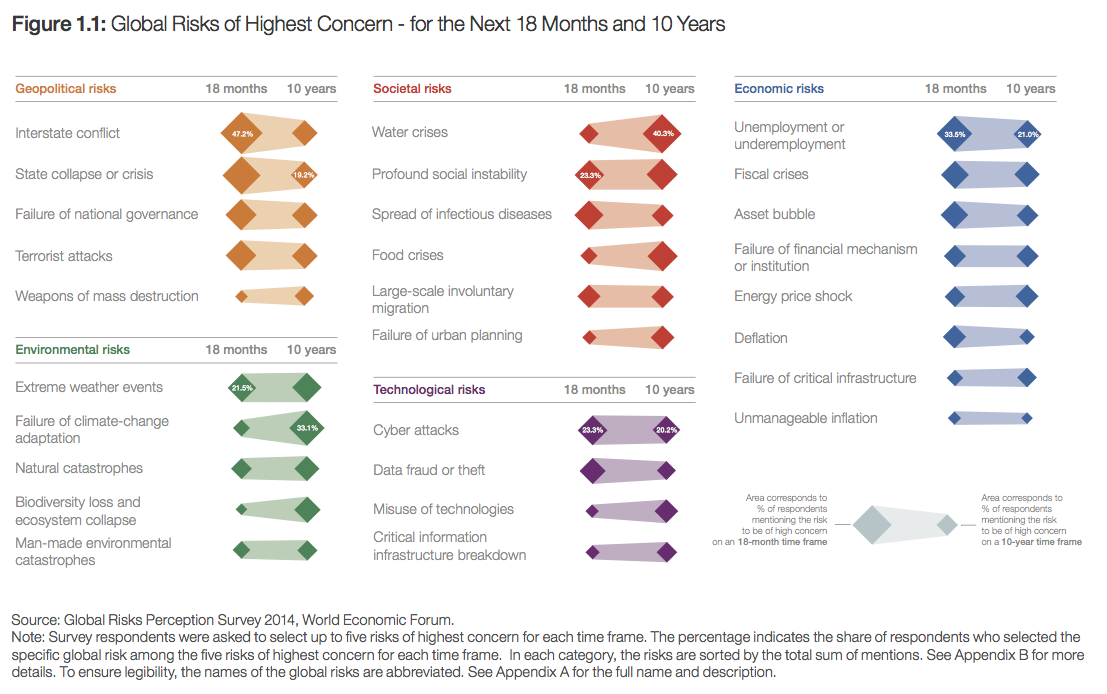Global Risks of Highest Concern - for the Next 18 Months and 10 Years