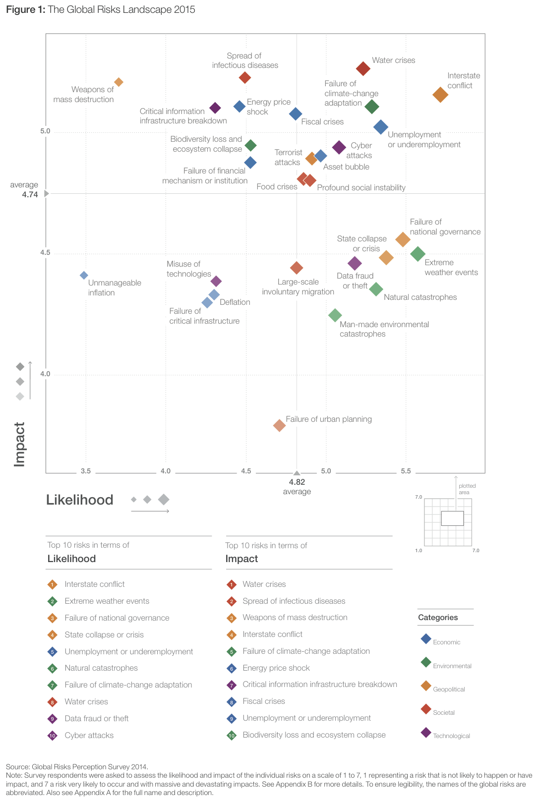 The global risk landscape 2015