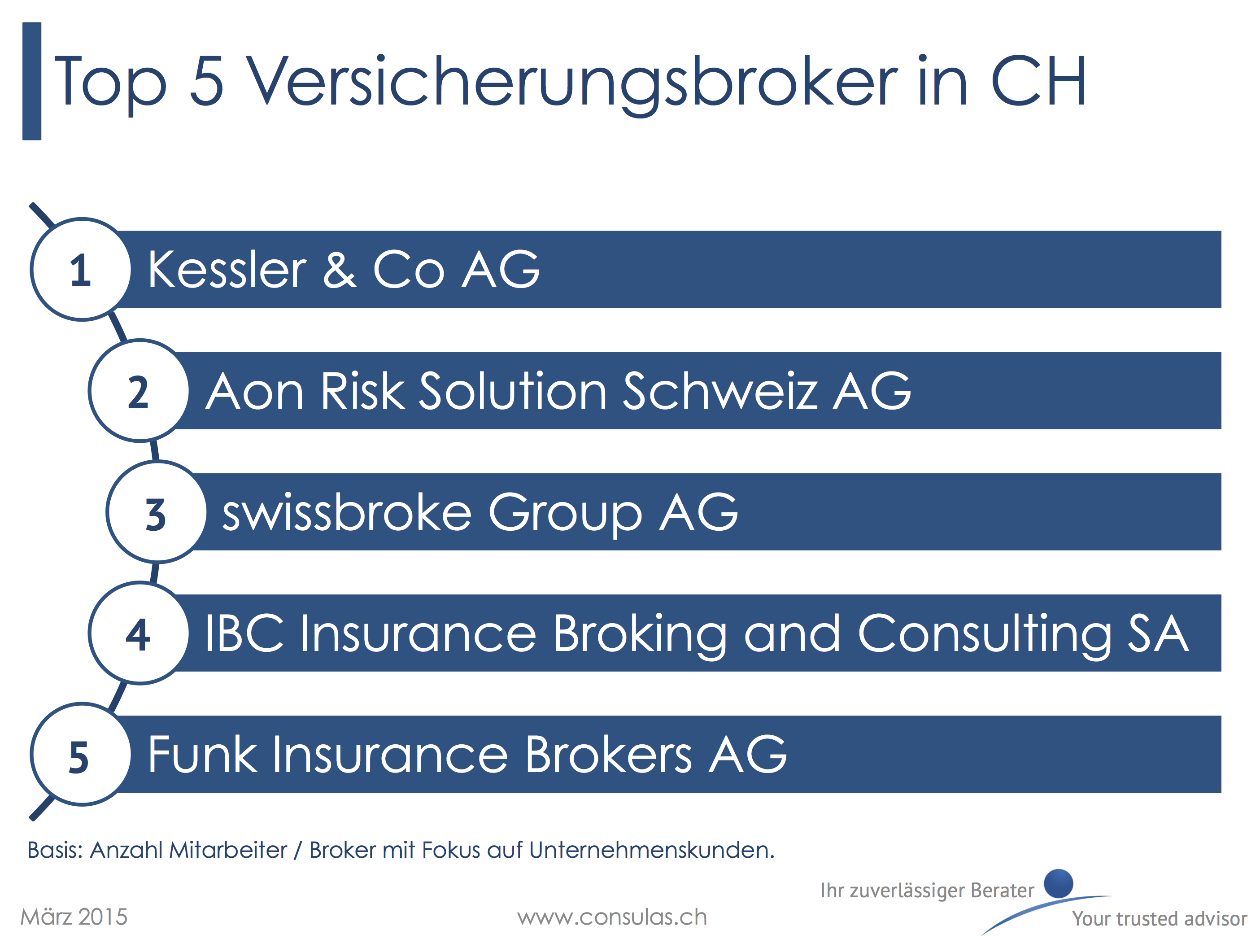 5 grössten Versicherungsbroker in der Schweiz