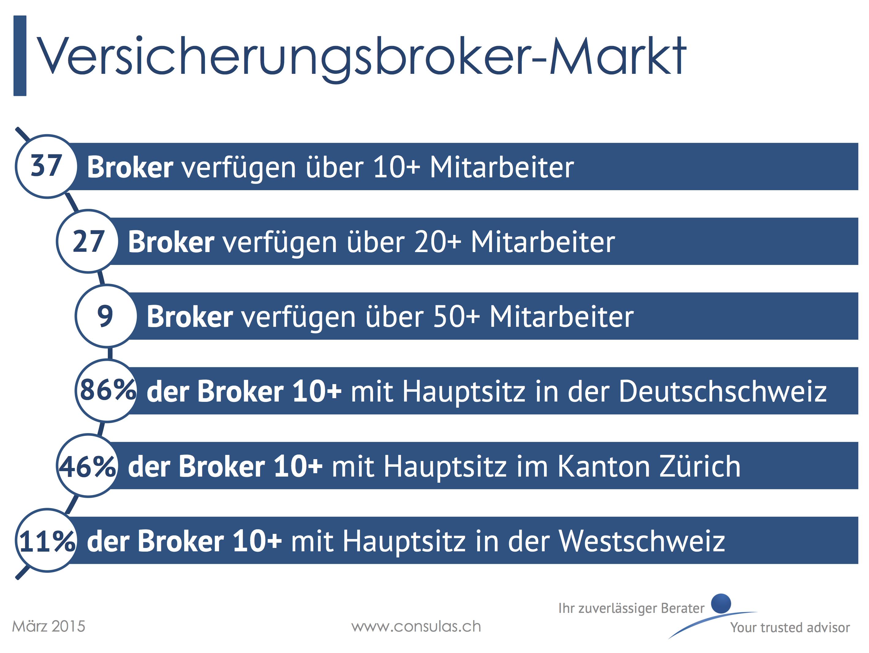 Versicherungsbroker-Markt in der Schweiz 2015