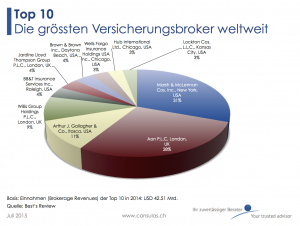 Top 10 Versicherungsbroker 2015