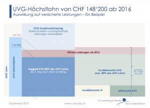 UVG-Höchstlohn ab 2016