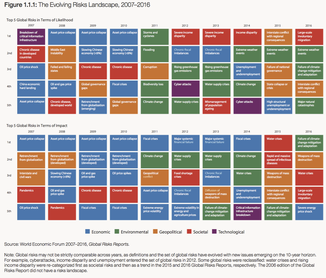 The Evolving Risks Landscape