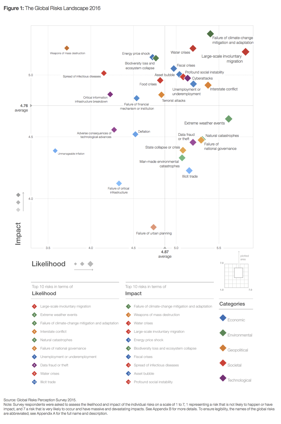 The Global Risks Landscape