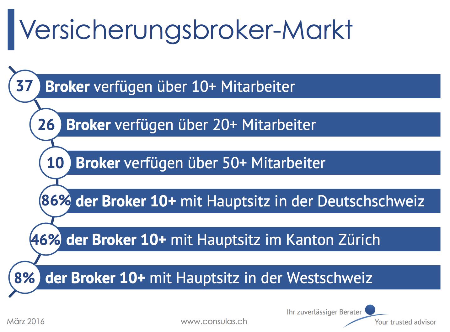 Versicherungsbroker-Markt in der Schweiz 2016
