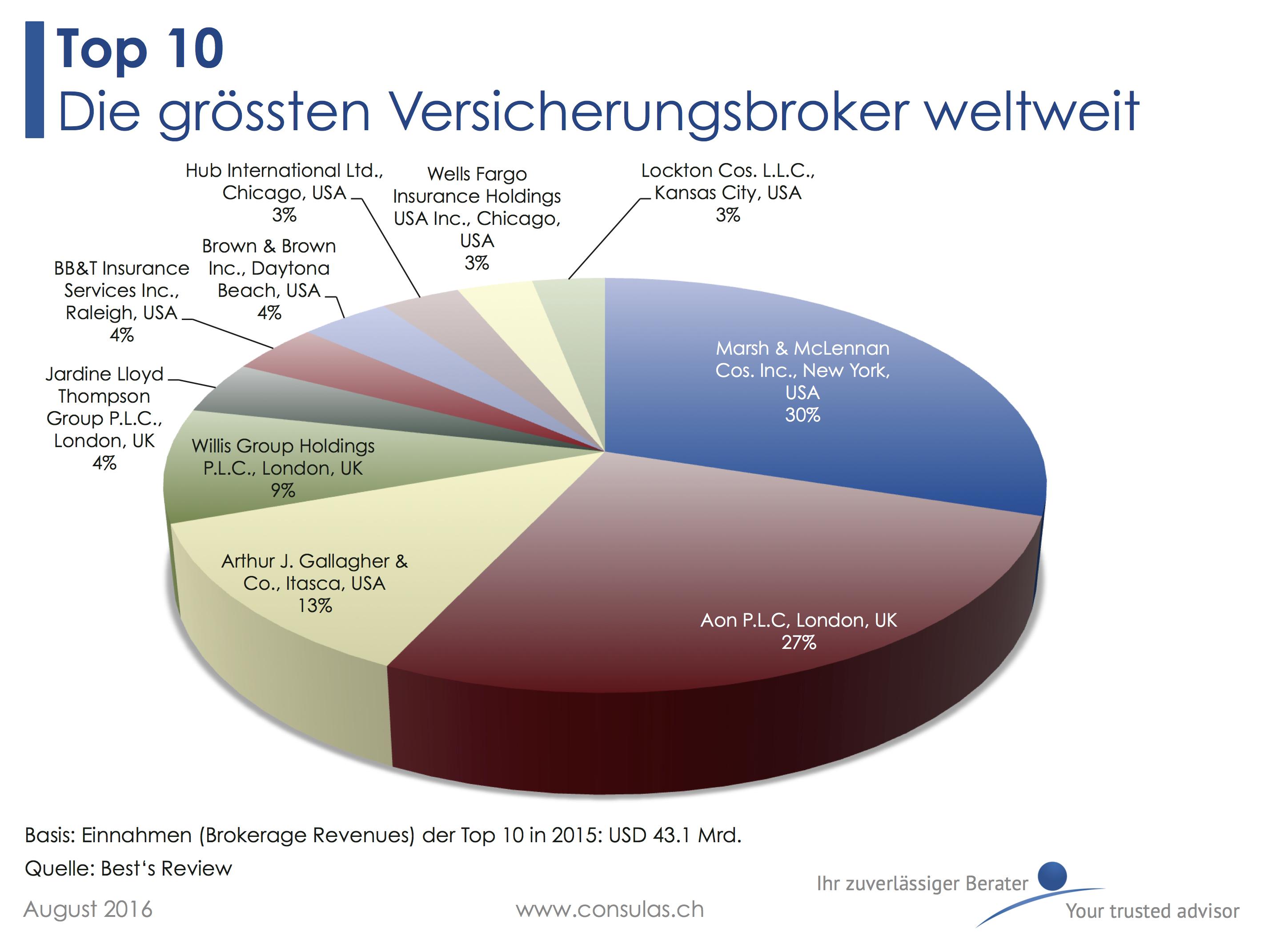 Top 10 Versicherungsbroker weltweit 2016